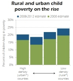 Bar graph showing concentration of child poverty in rural and urban areas.