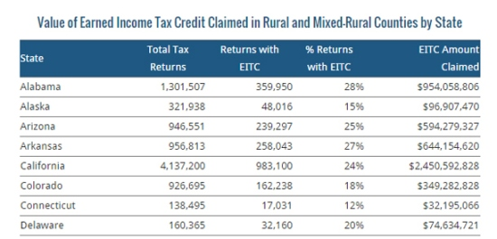 Table of total value of EITC to rural communities by state.